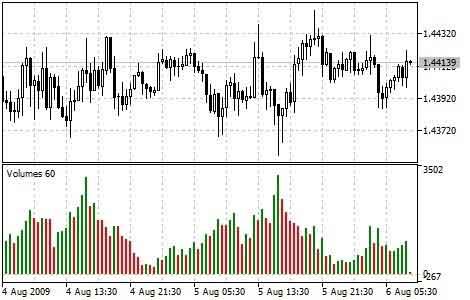 اندیکاتور حجم معاملات   volume indicator